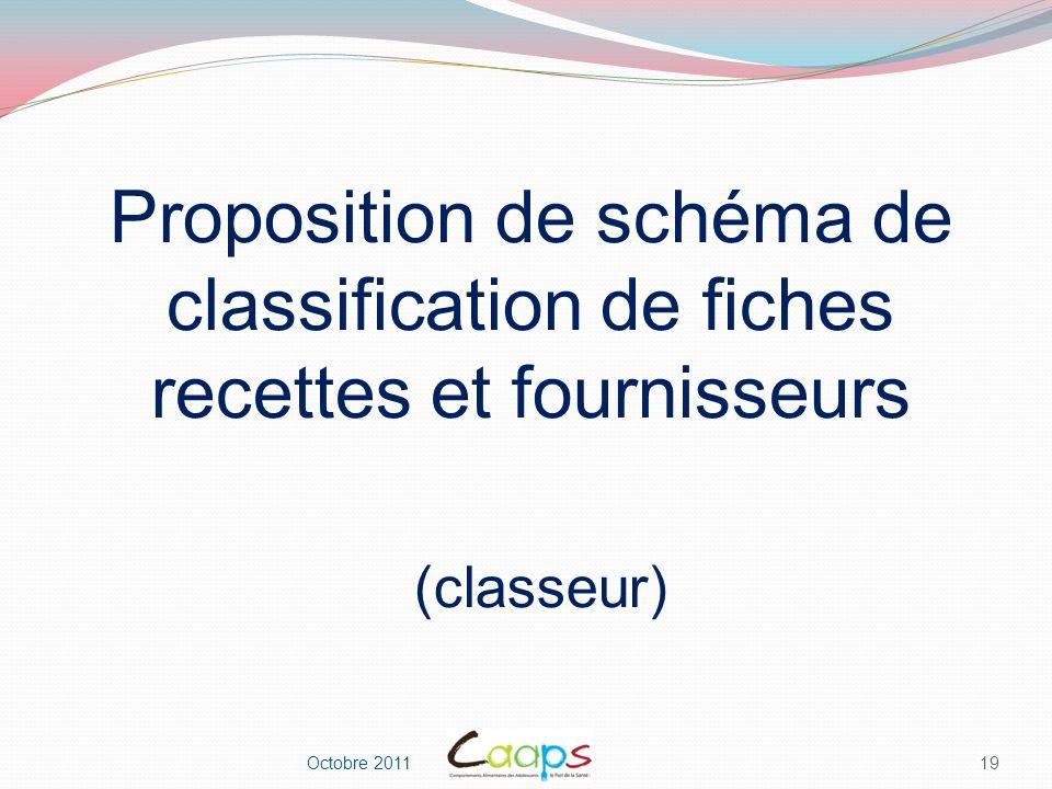 Proposition de schéma de classification de fiches recettes et fournisseurs (classeur)
