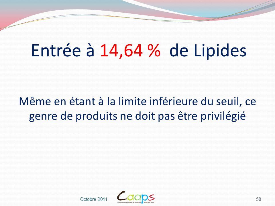 Entrée à 14,64 % de Lipides Même en étant à la limite inférieure du seuil, ce genre de produits ne doit pas être privilégié.