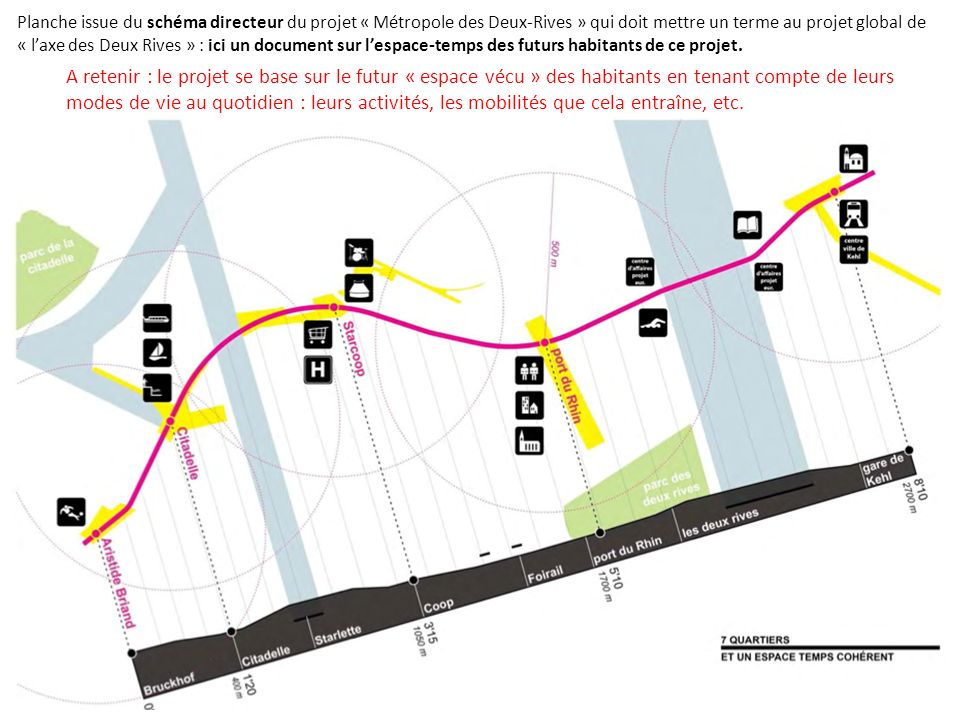 Planche issue du schéma directeur du projet « Métropole des Deux-Rives » qui doit mettre un terme au projet global de « l'axe des Deux Rives » : ici un document sur l'espace-temps des futurs habitants de ce projet.