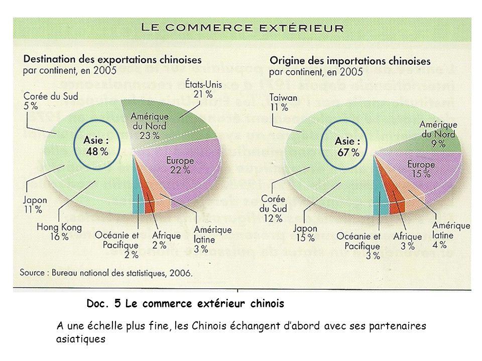 Doc. 5 Le commerce extérieur chinois