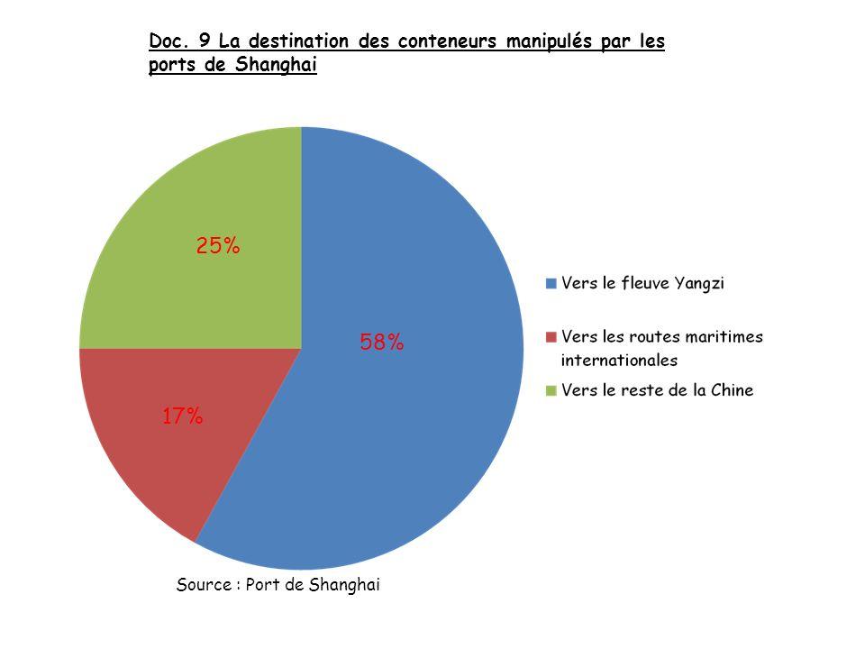 Doc. 9 La destination des conteneurs manipulés par les ports de Shanghai