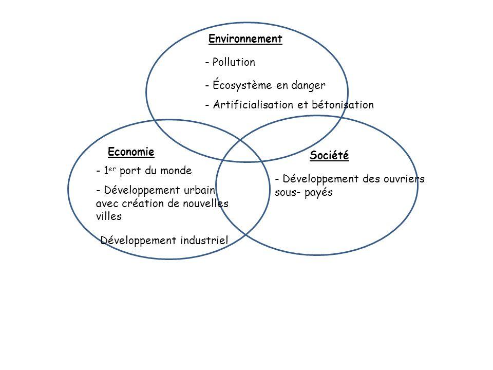 Environnement - Pollution. - Écosystème en danger. - Artificialisation et bétonisation. Economie.