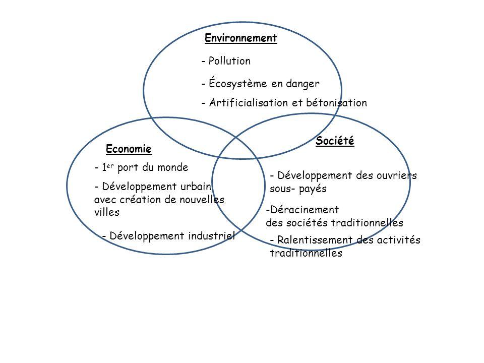 Environnement- Pollution. - Écosystème en danger. - Artificialisation et bétonisation. Société. Economie.