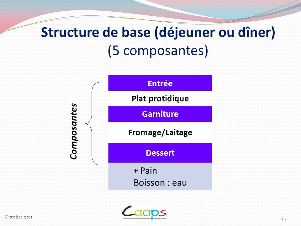 Structure de base (déjeuner ou dîner)