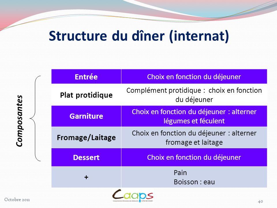 Structure du dîner (internat)