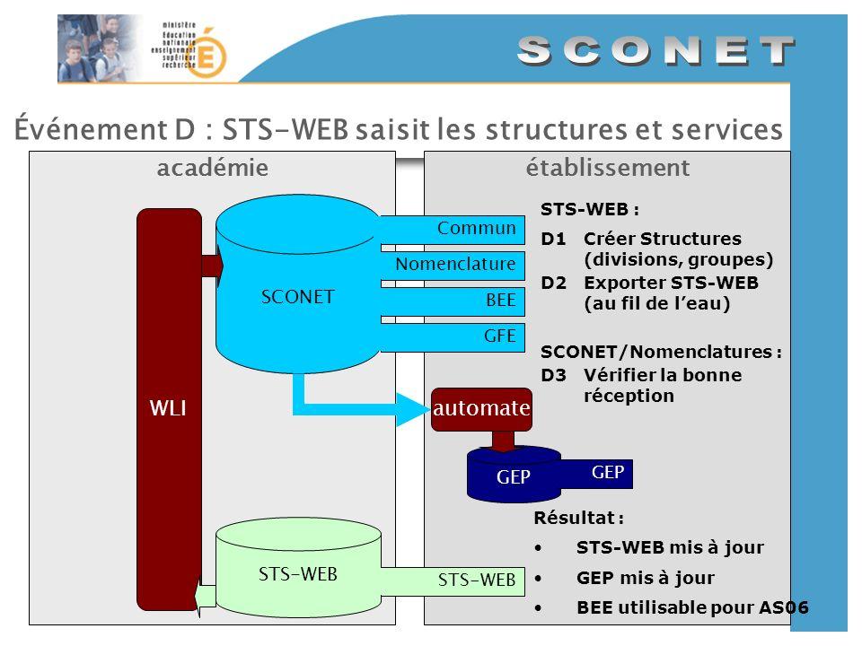 Événement D : STS-WEB saisit les structures et services