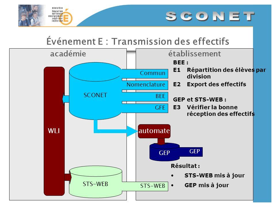 Événement E : Transmission des effectifs