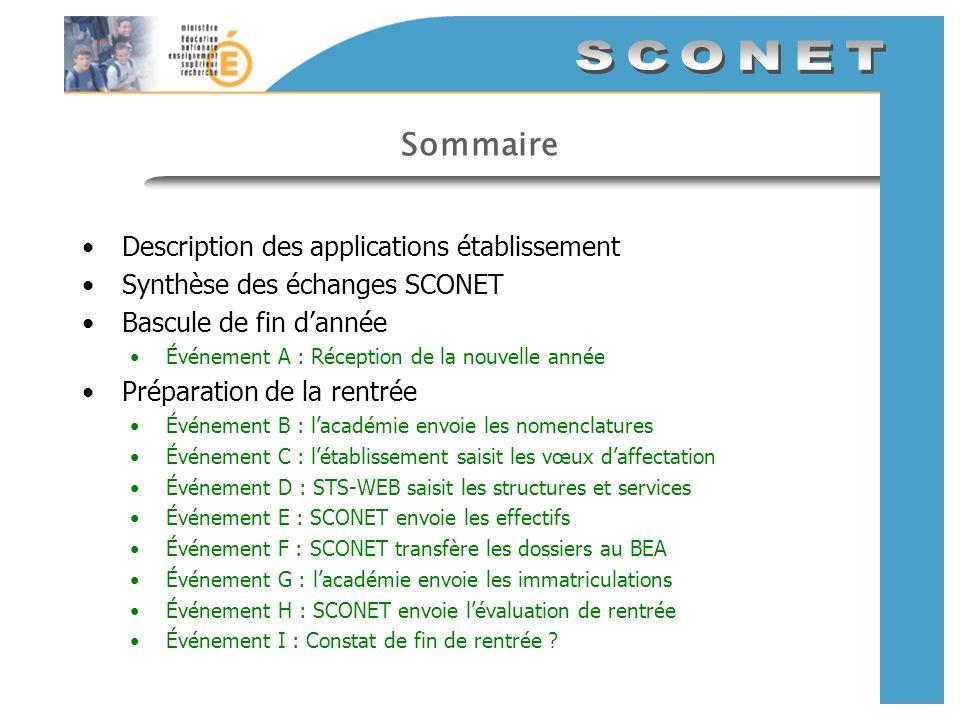 Sommaire Description des applications établissement