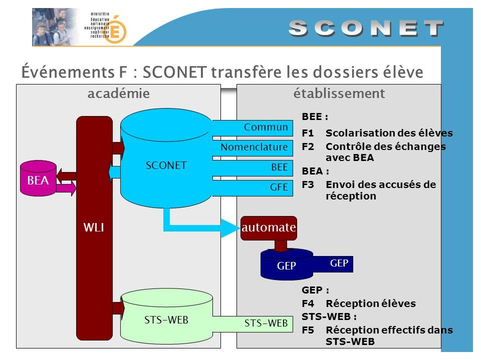 Événements F : SCONET transfère les dossiers élève