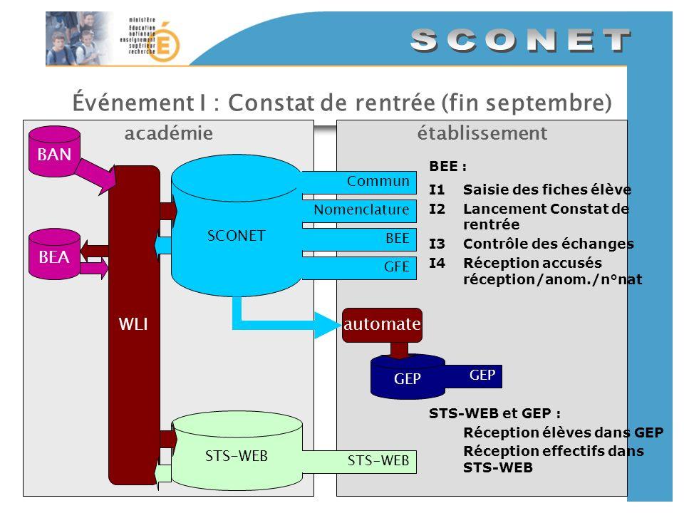 Événement I : Constat de rentrée (fin septembre)