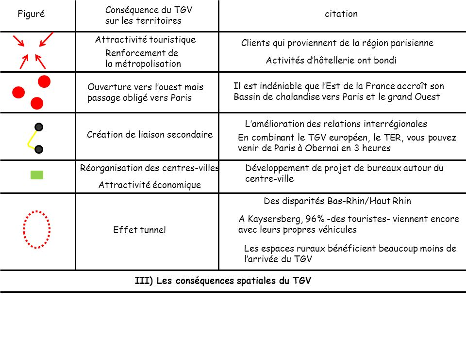 Conséquence du TGV sur les territoires. Figuré. citation. Attractivité touristique. Clients qui proviennent de la région parisienne.