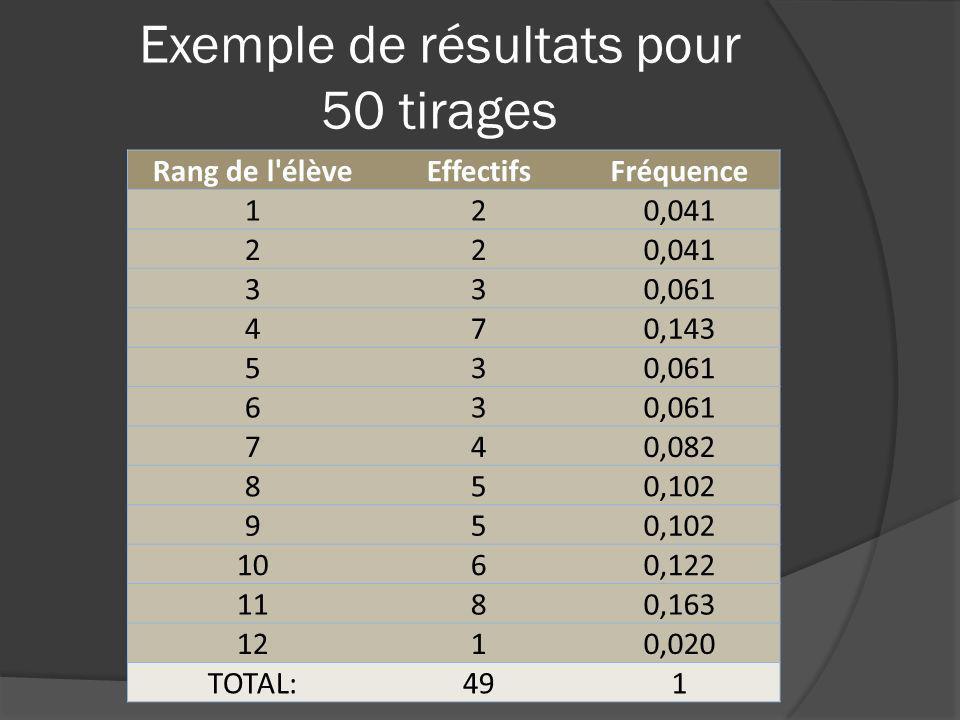 Exemple de résultats pour 50 tirages