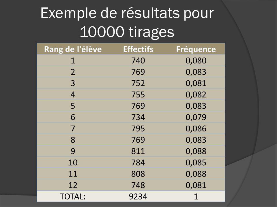 Exemple de résultats pour 10000 tirages