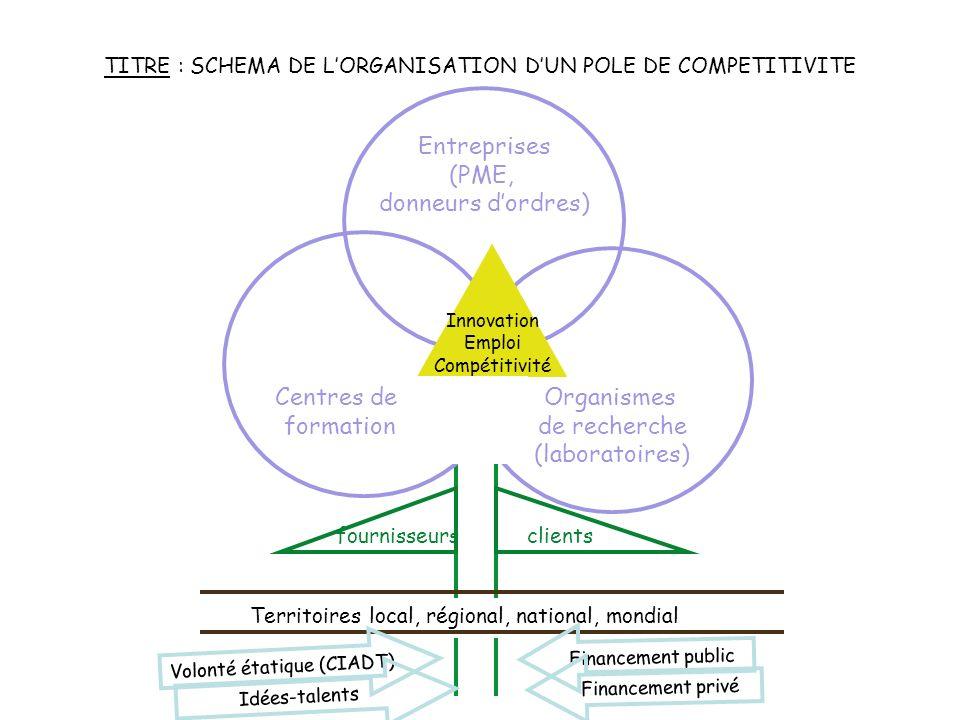 Entreprises (PME, donneurs d'ordres) Organismes de recherche