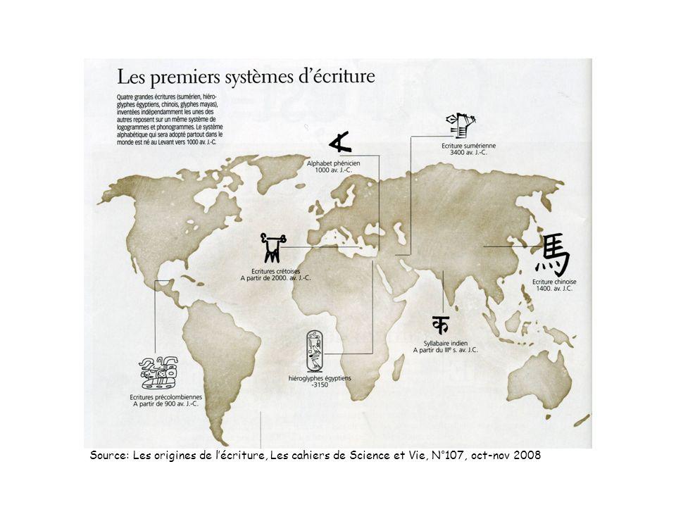 Source: Les origines de l'écriture, Les cahiers de Science et Vie, N°107, oct-nov 2008