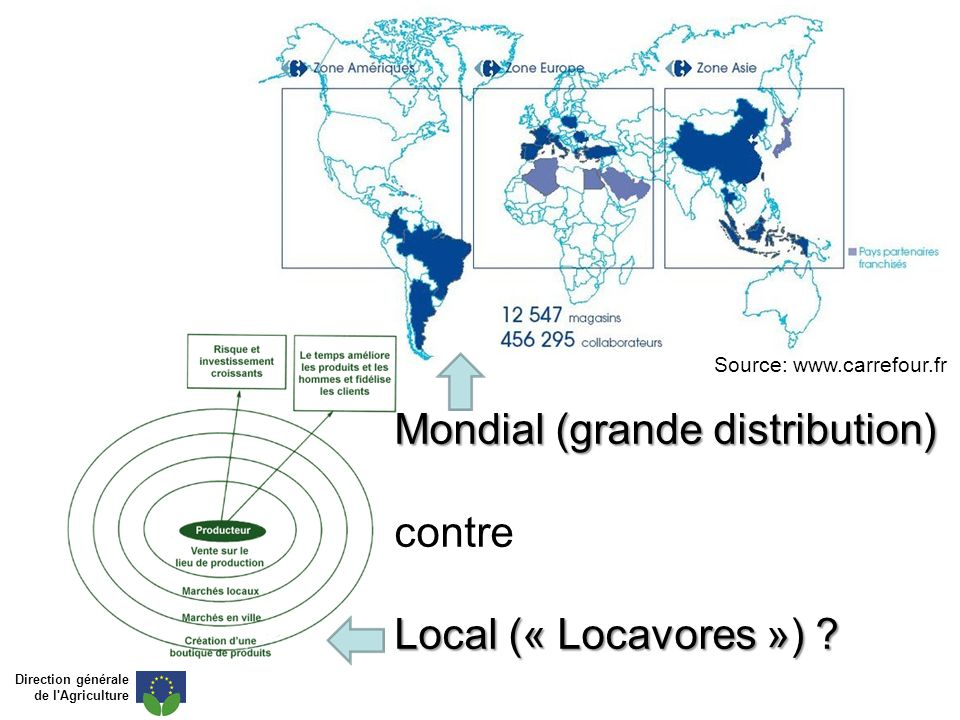 Mondial (grande distribution) contre Local (« Locavores »)