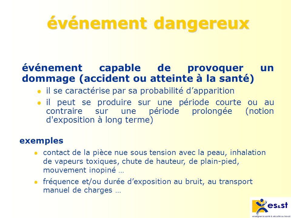 événement dangereux événement capable de provoquer un dommage (accident ou atteinte à la santé) il se caractérise par sa probabilité d'apparition.