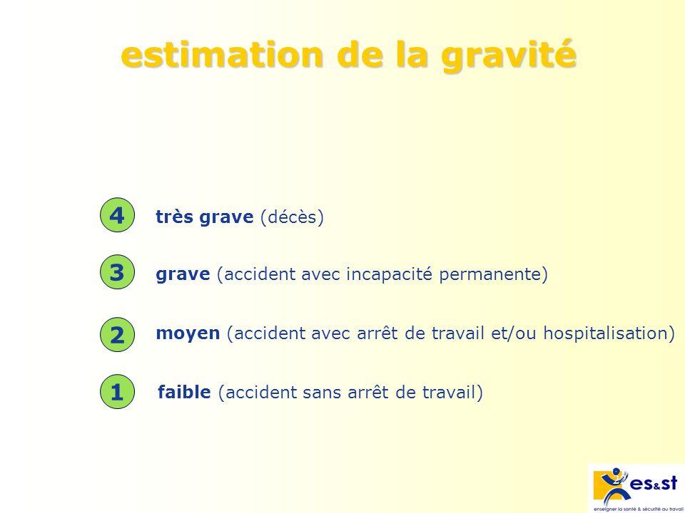 estimation de la gravité