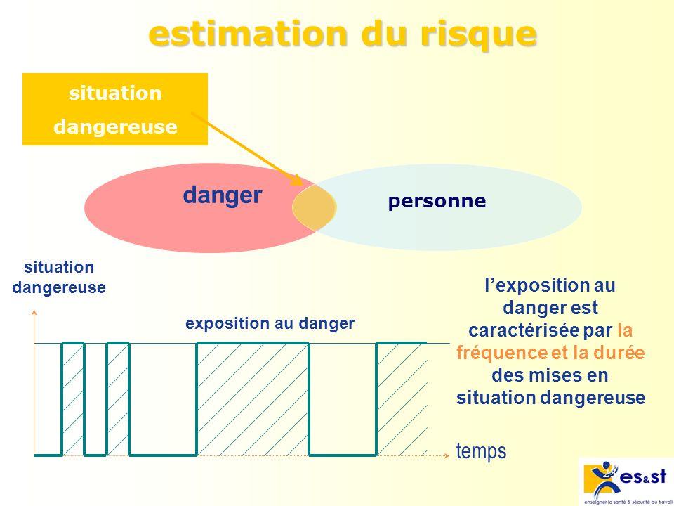 estimation du risque danger temps situation dangereuse personne