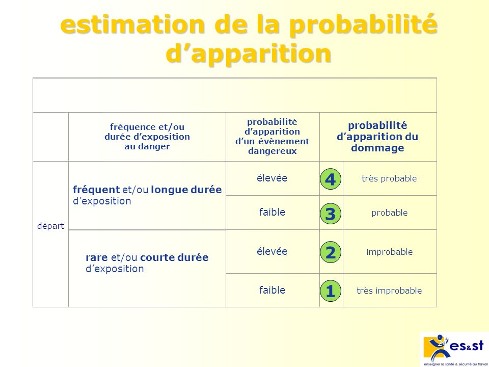 estimation de la probabilité d'apparition