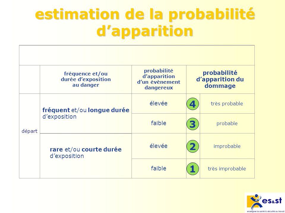 estimation de la probabilité d'apparition