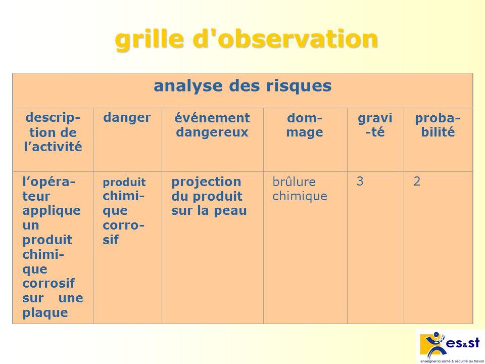 grille d observation analyse des risques descrip- tion de l'activité