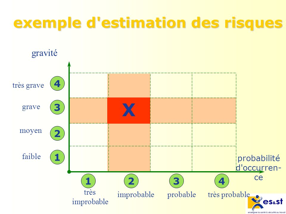 exemple d estimation des risques
