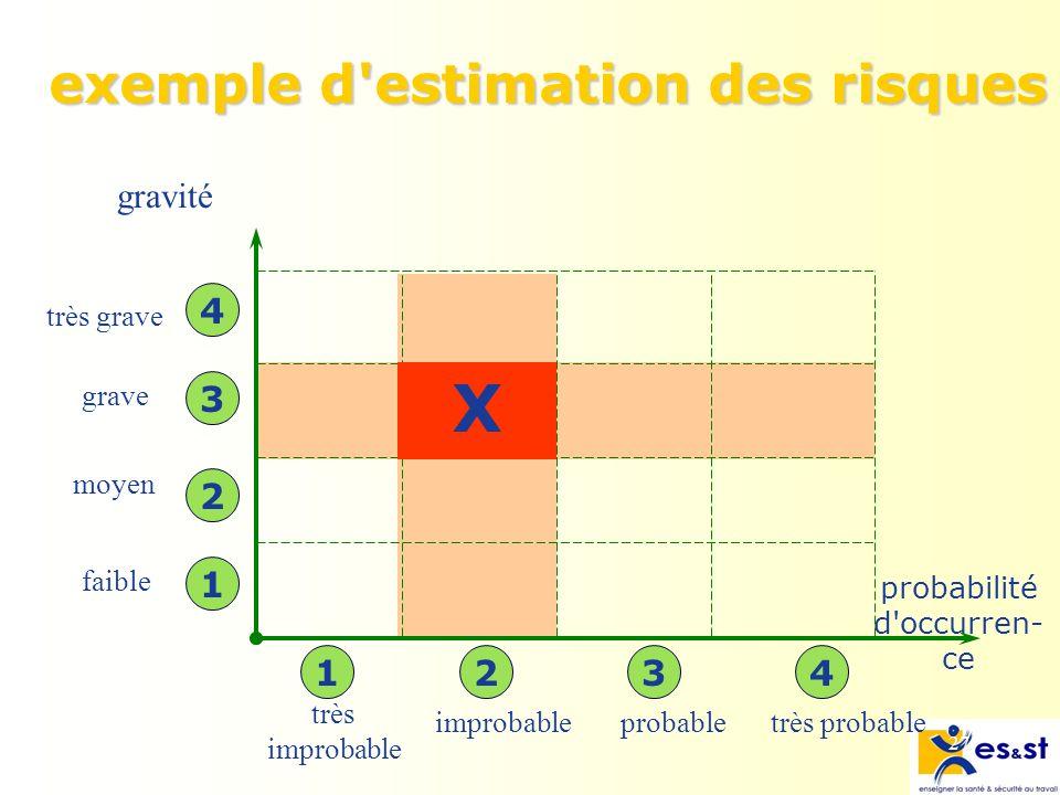 exemple d estimation des risques