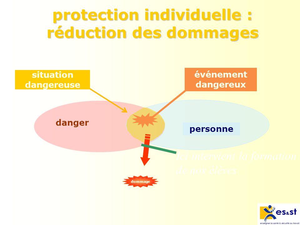 protection individuelle : réduction des dommages