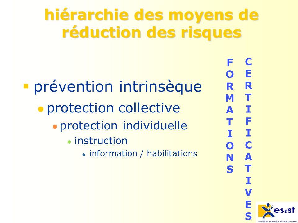hiérarchie des moyens de réduction des risques