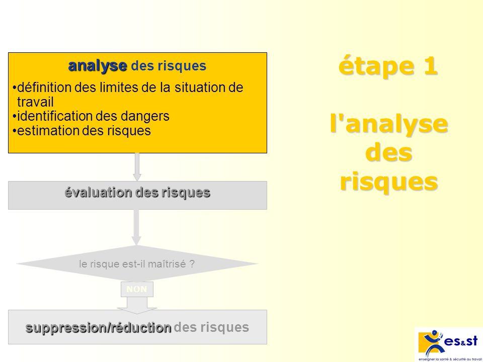 étape 1 l analyse des risques