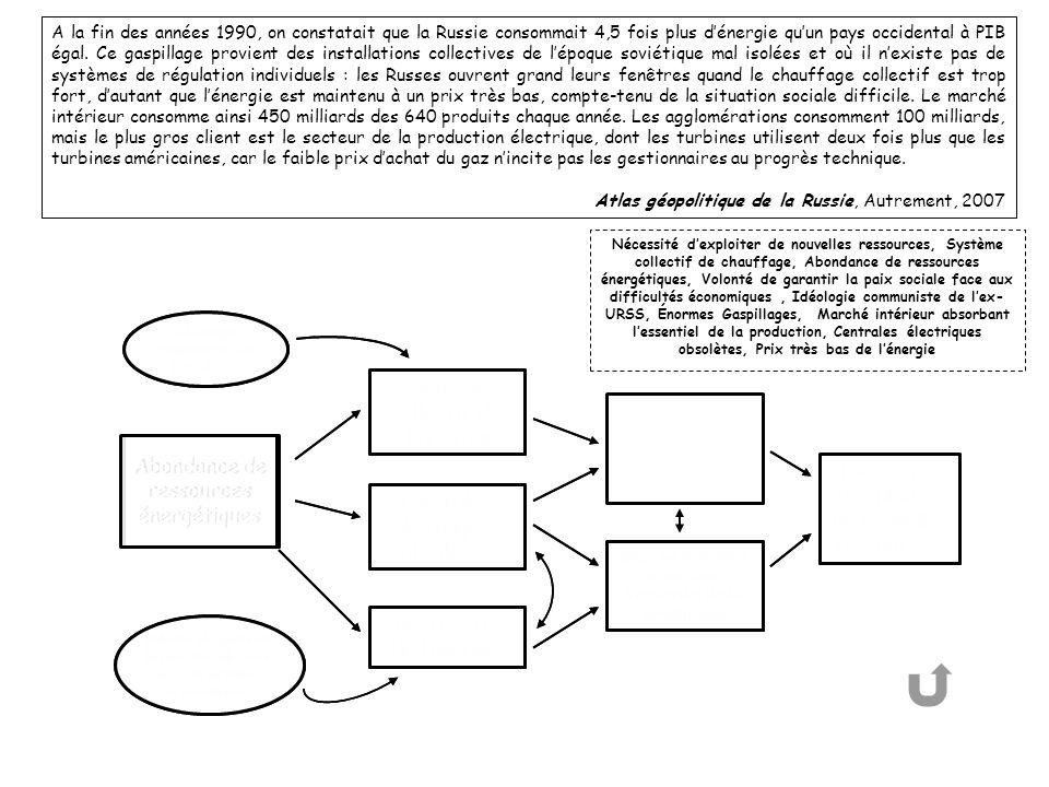 Système collectif de chauffage Système collectif de chauffage Énormes