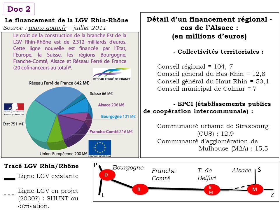 Détail d'un financement régional - cas de l'Alsace :