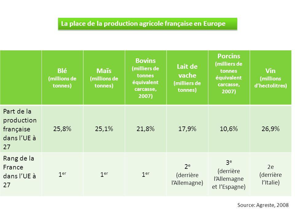 La place de la production agricole française en Europe Blé Maïs