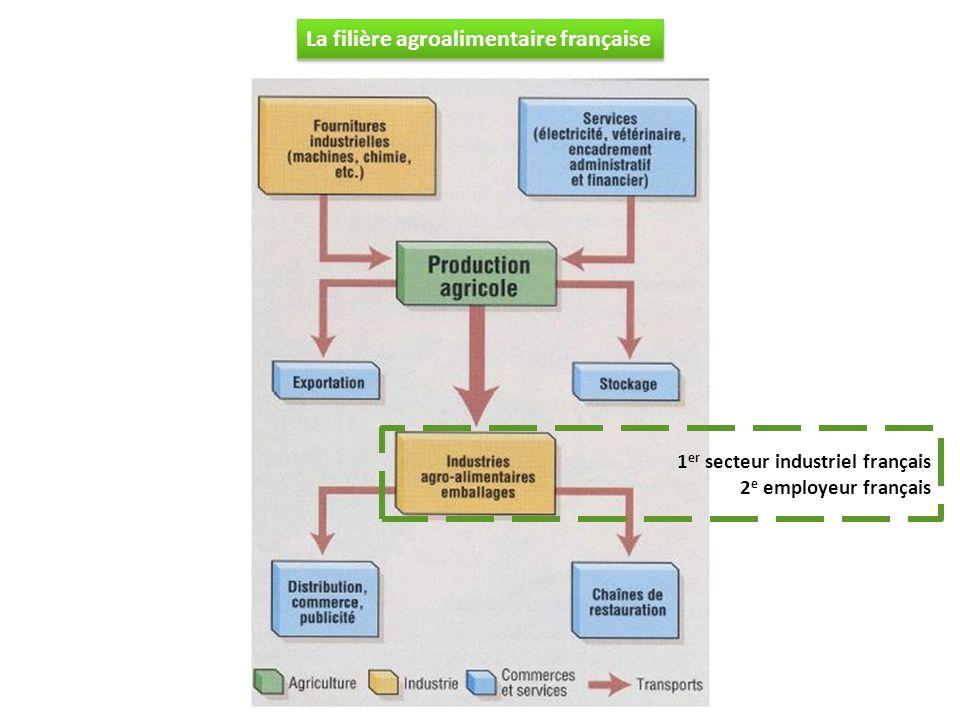 La filière agroalimentaire française