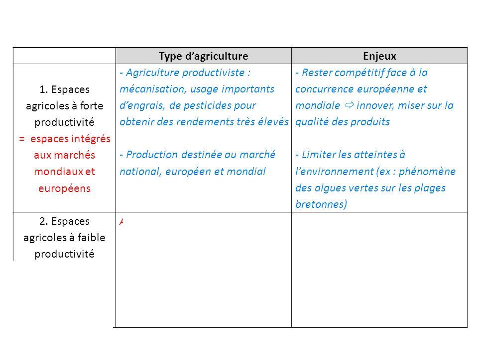 Type d'agriculture Enjeux