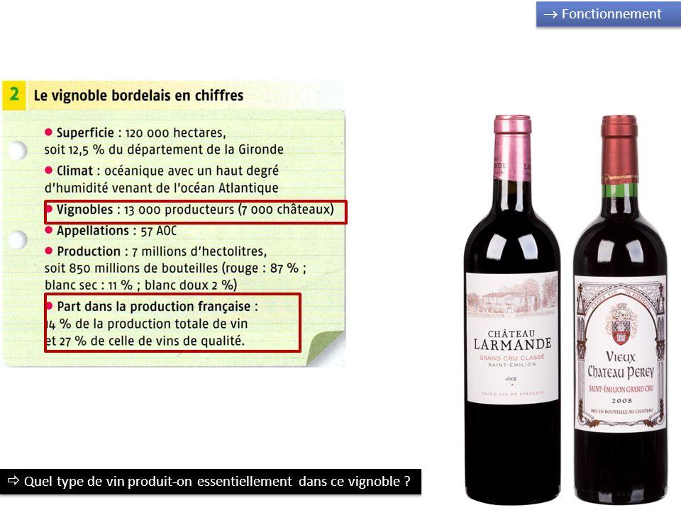  Fonctionnement  Quel type de vin produit-on essentiellement dans ce vignoble