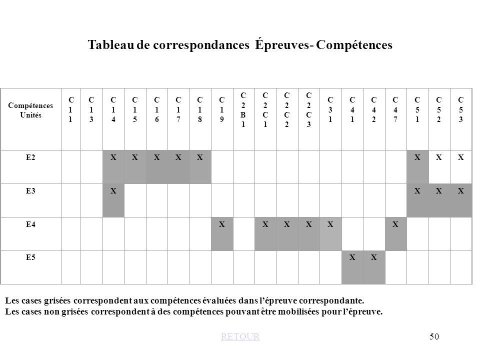 Tableau de correspondances Épreuves- Compétences