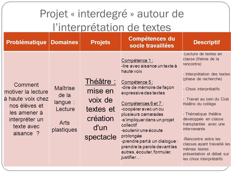 Projet « interdegré » autour de l'interprétation de textes
