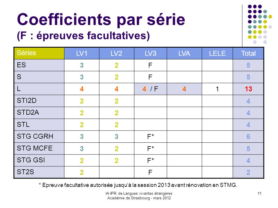 Coefficients par série (F : épreuves facultatives)