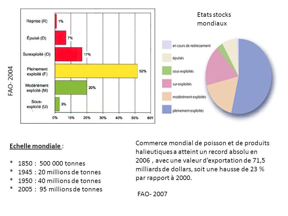Etats stocks mondiauxFAO- 2004.