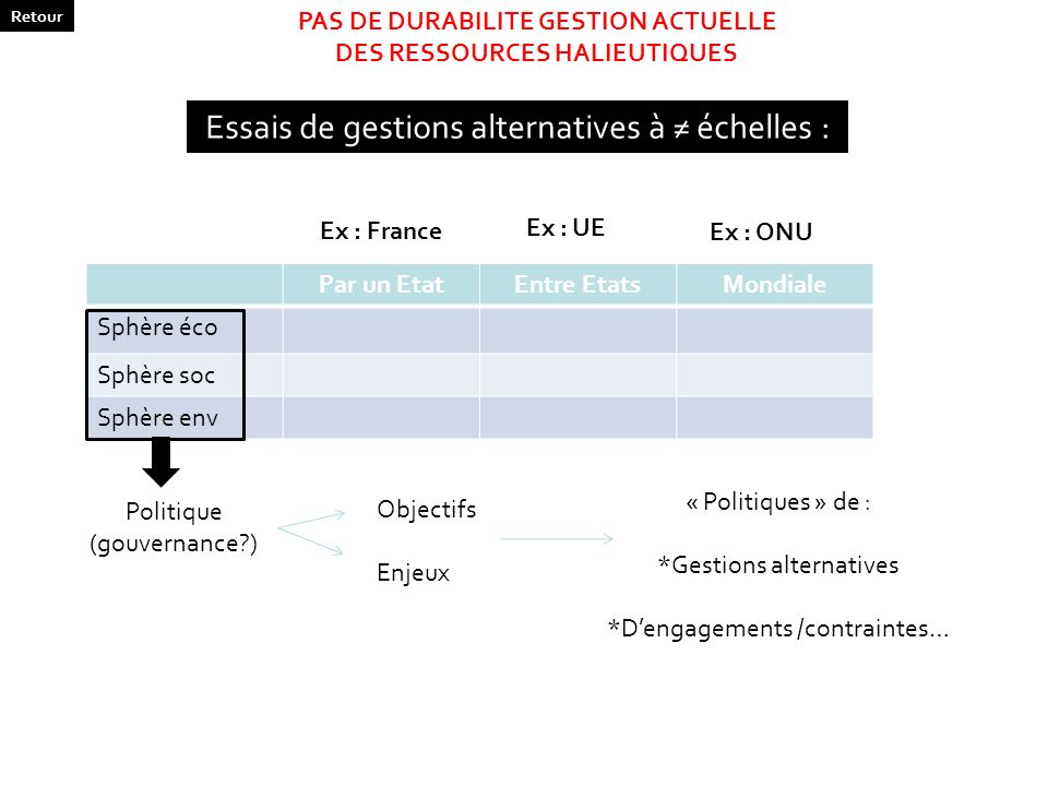 PAS DE DURABILITE GESTION ACTUELLE DES RESSOURCES HALIEUTIQUES