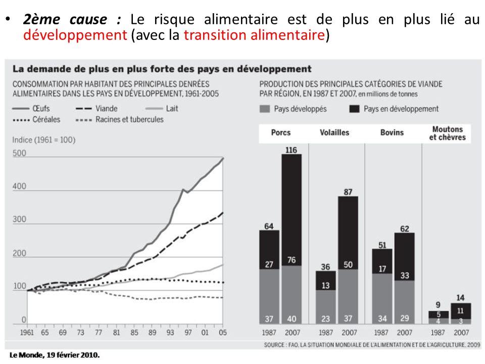 2ème cause : Le risque alimentaire est de plus en plus lié au développement (avec la transition alimentaire)