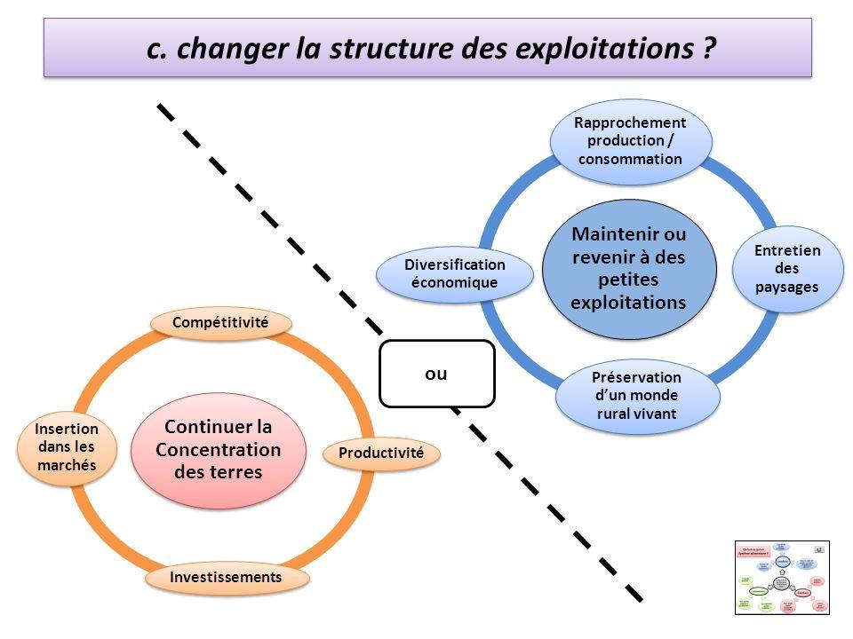 c. changer la structure des exploitations