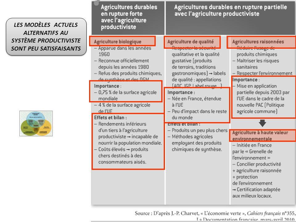 LES MODÈLES ACTUELS ALTERNATIFS AU SYSTÈME PRODUCTIVISTE SONT PEU SATISFAISANTS