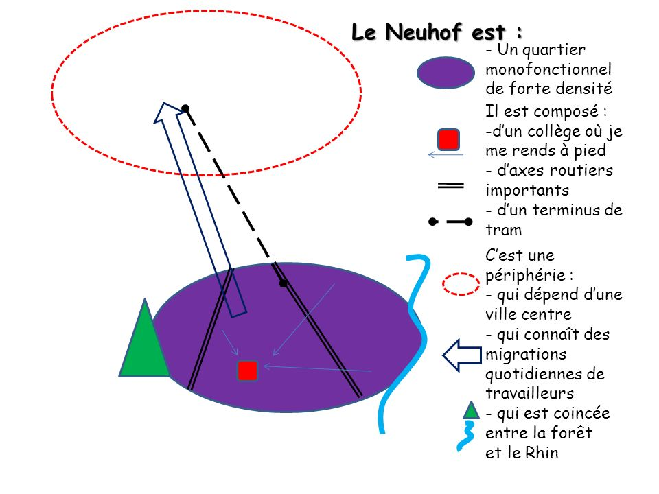 Le Neuhof est : - Un quartier monofonctionnel de forte densité