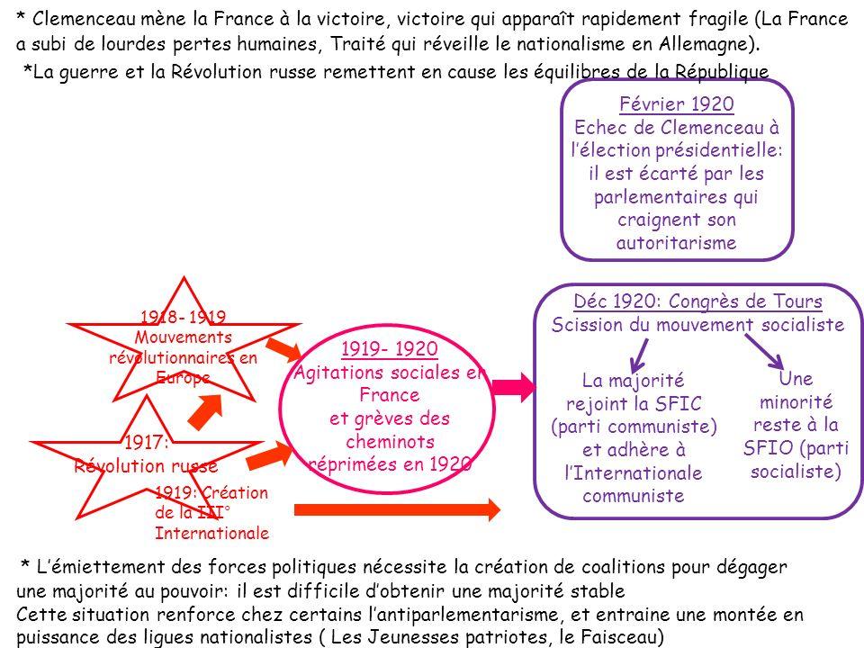 * Clemenceau mène la France à la victoire, victoire qui apparaît rapidement fragile (La France a subi de lourdes pertes humaines, Traité qui réveille le nationalisme en Allemagne).