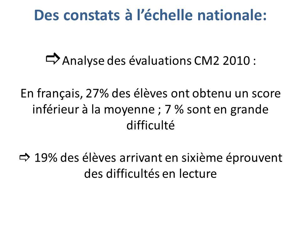Des constats à l'échelle nationale: Analyse des évaluations CM2 2010 : En français, 27% des élèves ont obtenu un score inférieur à la moyenne ; 7 % sont en grande difficulté  19% des élèves arrivant en sixième éprouvent des difficultés en lecture