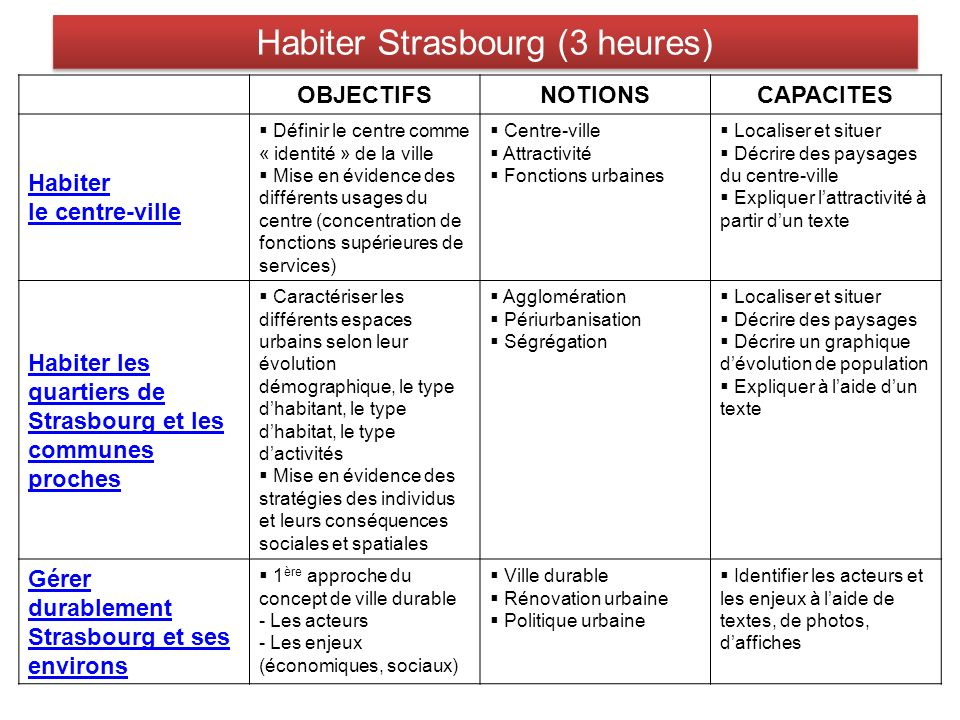 Habiter Strasbourg (3 heures)
