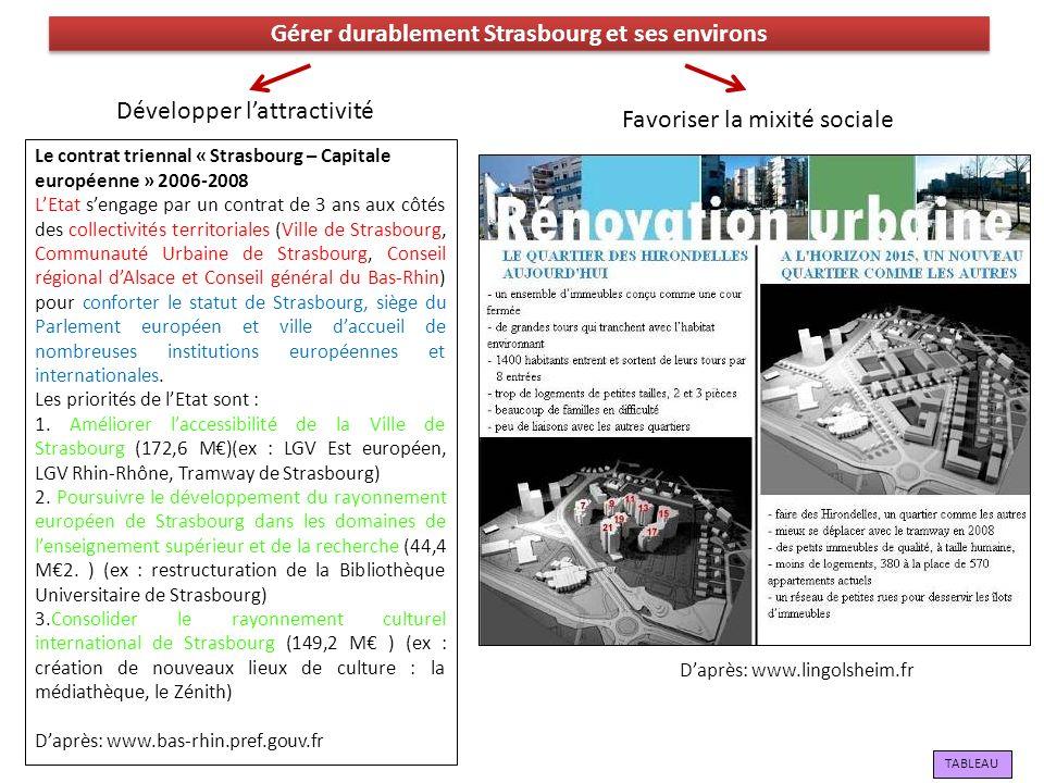 Gérer durablement Strasbourg et ses environs